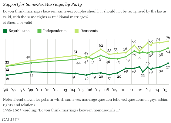 Gallup_Marriage_Party